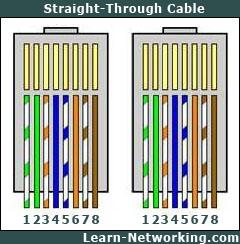 cat 6 wiring diagram rj45 on cat images free download wiring diagrams Cat6 Ethernet Wiring Diagram cat 6 wiring diagram rj45 14 rj45 wiring diagram pdf network cable wiring diagram cat 6 ethernet wiring diagram